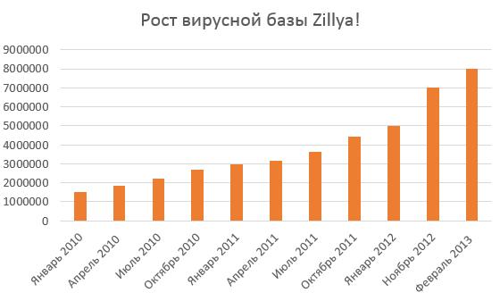 График объема вирусных баз Zillya!