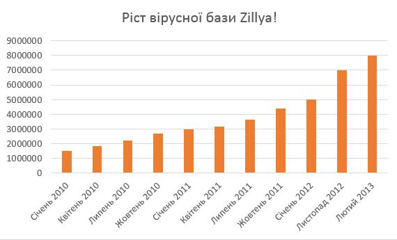Графік обсягу вірусних баз Zillya!