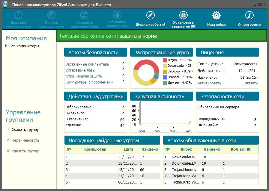 Административная панель Zillya! Антивирус для бизнеса